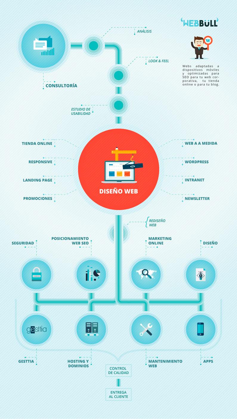 infografia-diseno-web-barcelona